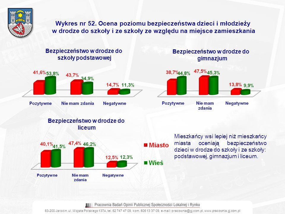 Wykres nr 52. Ocena poziomu bezpieczeństwa dzieci i młodzieży
