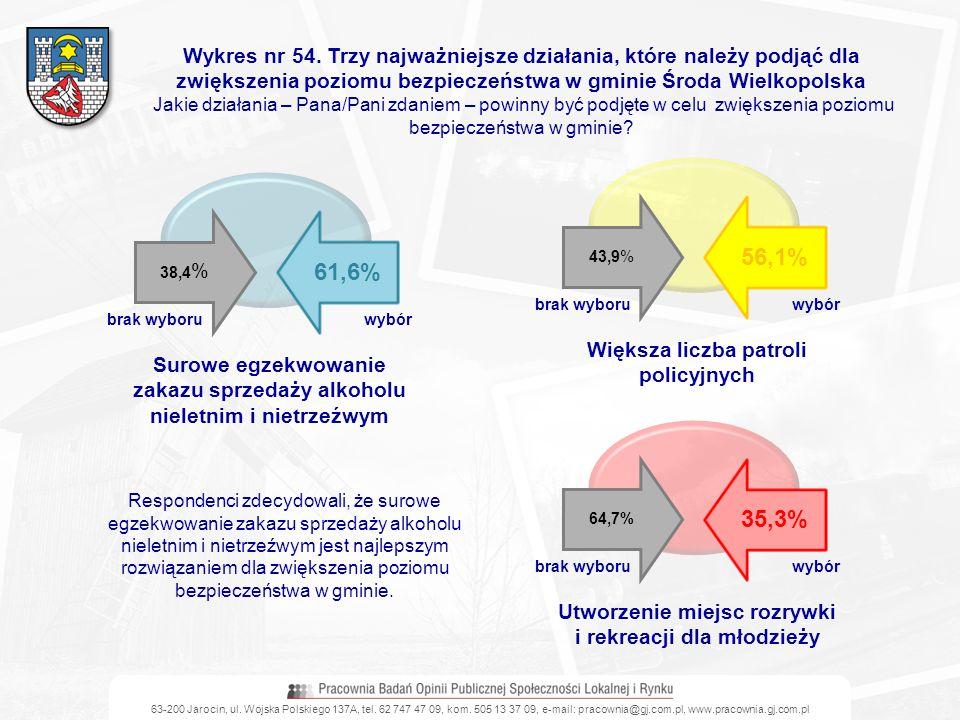 Wykres nr 54. Trzy najważniejsze działania, które należy podjąć dla zwiększenia poziomu bezpieczeństwa w gminie Środa Wielkopolska