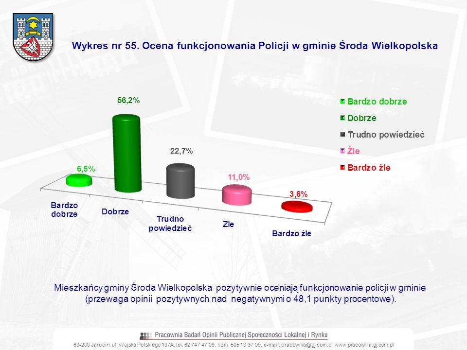 Wykres nr 55. Ocena funkcjonowania Policji w gminie Środa Wielkopolska