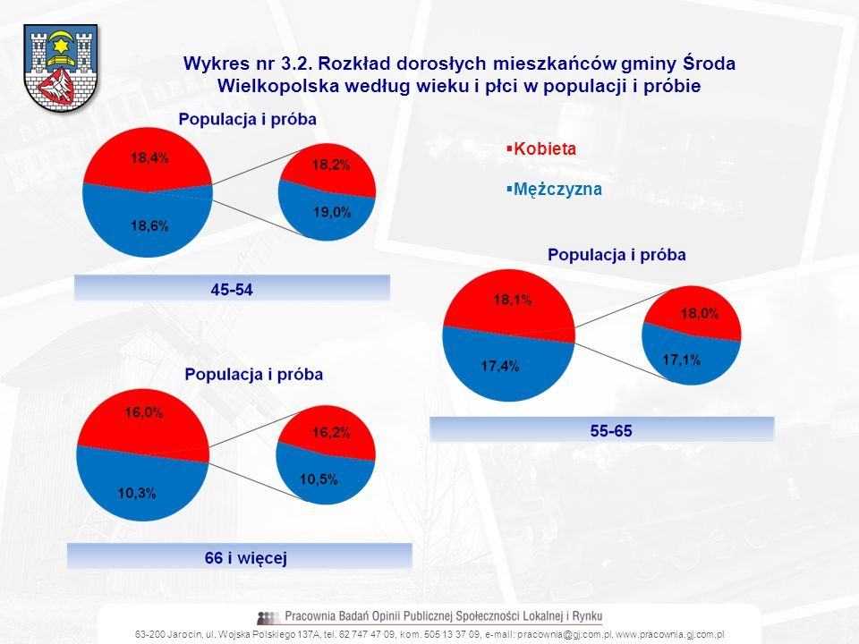 Wykres nr 3.2. Rozkład dorosłych mieszkańców gminy Środa Wielkopolska według wieku i płci w populacji i próbie