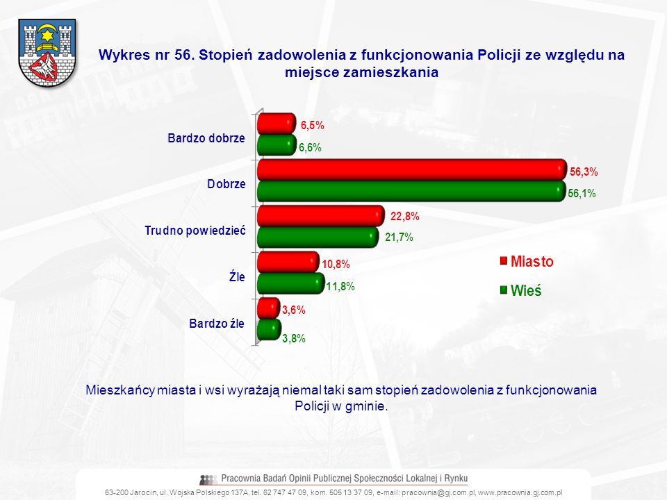 Wykres nr 56. Stopień zadowolenia z funkcjonowania Policji ze względu na miejsce zamieszkania
