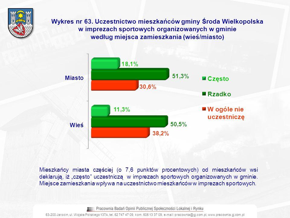 Wykres nr 63. Uczestnictwo mieszkańców gminy Środa Wielkopolska