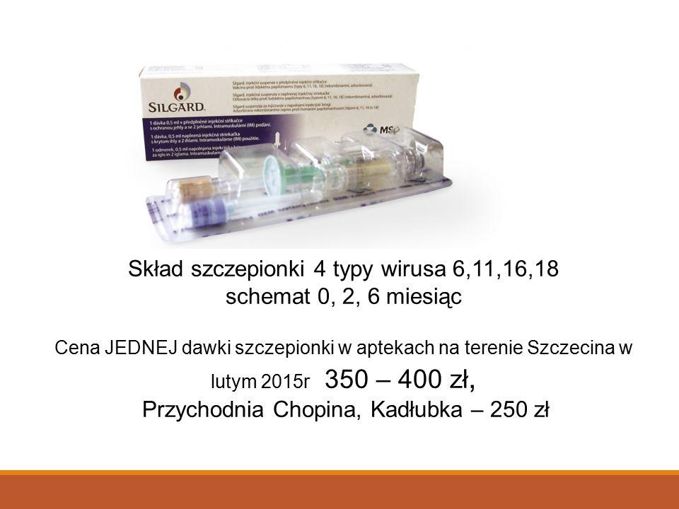 Skład szczepionki 4 typy wirusa 6,11,16,18 schemat 0, 2, 6 miesiąc