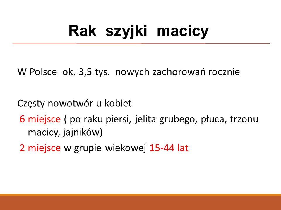 Rak szyjki macicy W Polsce ok. 3,5 tys. nowych zachorowań rocznie