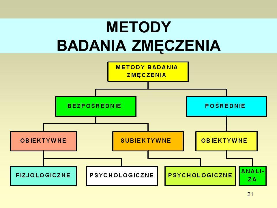 METODY BADANIA ZMĘCZENIA