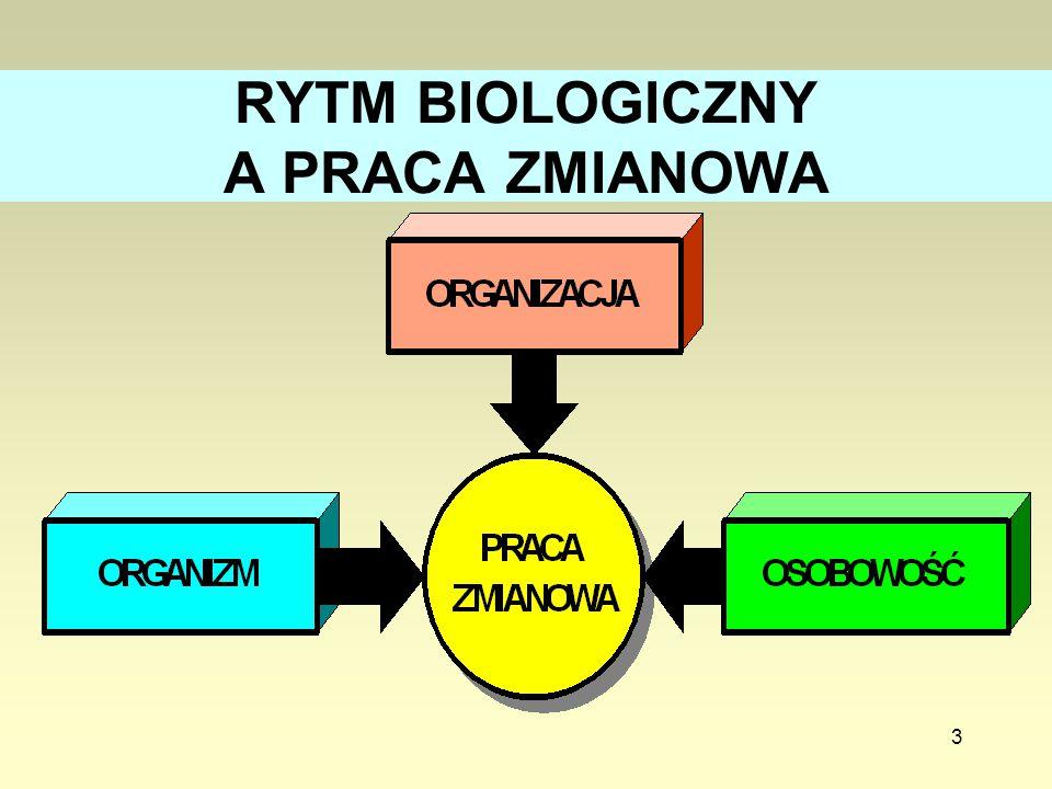 RYTM BIOLOGICZNY A PRACA ZMIANOWA