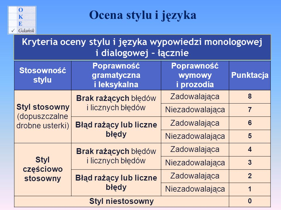 Ocena stylu i języka Kryteria oceny stylu i języka wypowiedzi monologowej i dialogowej – łącznie. Stosowność stylu.