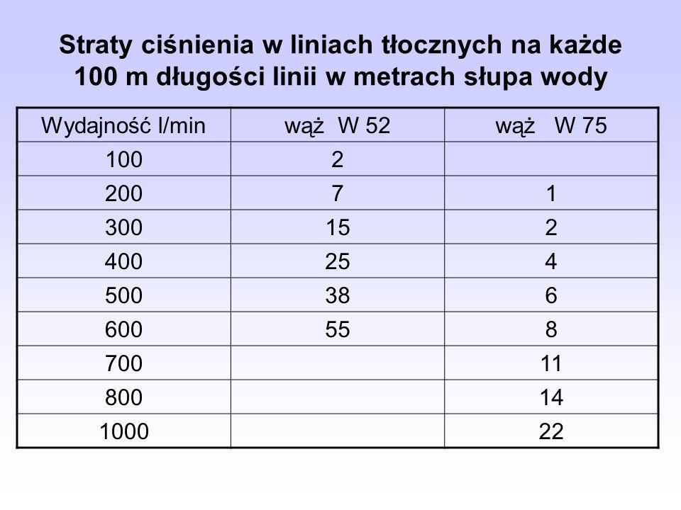 Straty ciśnienia w liniach tłocznych na każde 100 m długości linii w metrach słupa wody