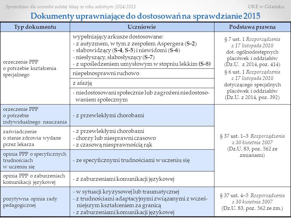 Dokumenty uprawniające do dostosowań na sprawdzianie 2015
