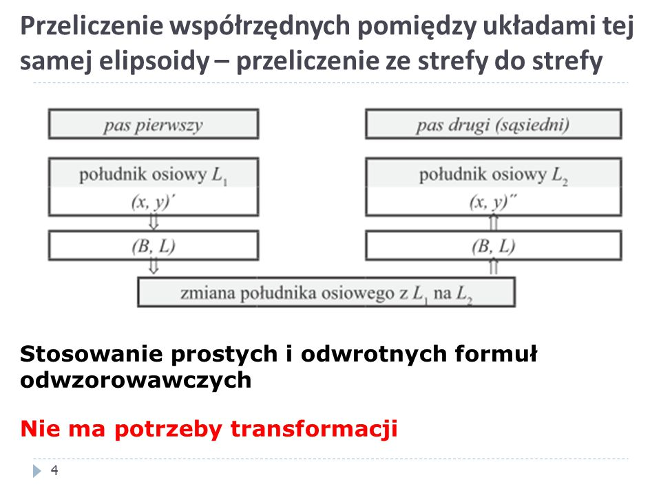 Przeliczenie współrzędnych pomiędzy układami tej samej elipsoidy – przeliczenie ze strefy do strefy