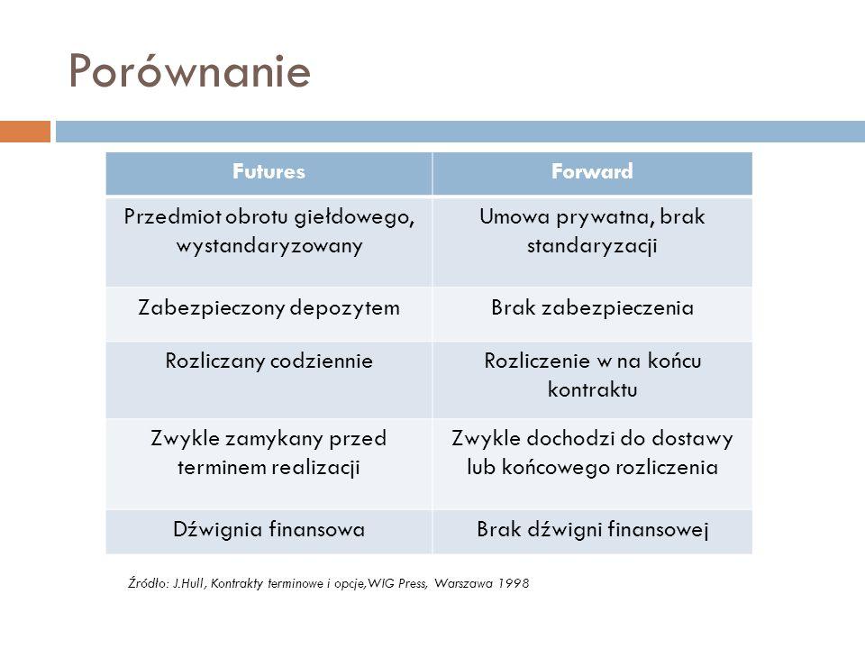 Porównanie Futures Forward