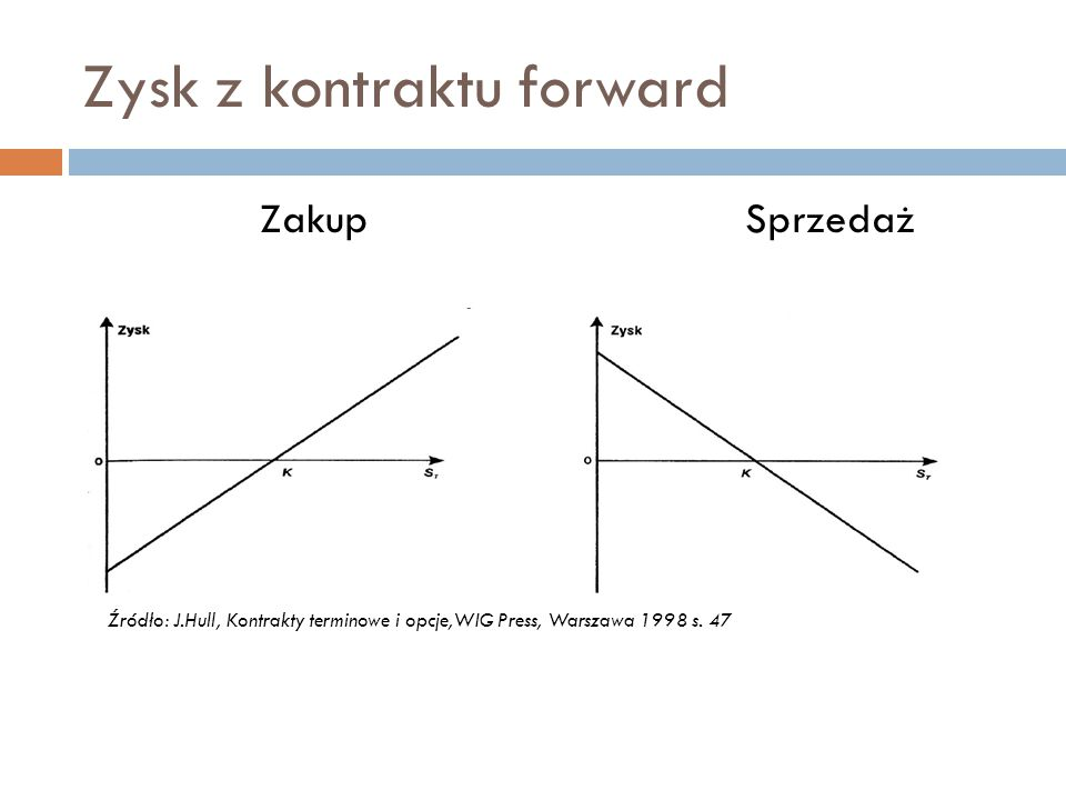 Zysk z kontraktu forward