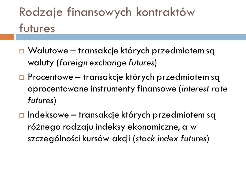 Rodzaje finansowych kontraktów futures
