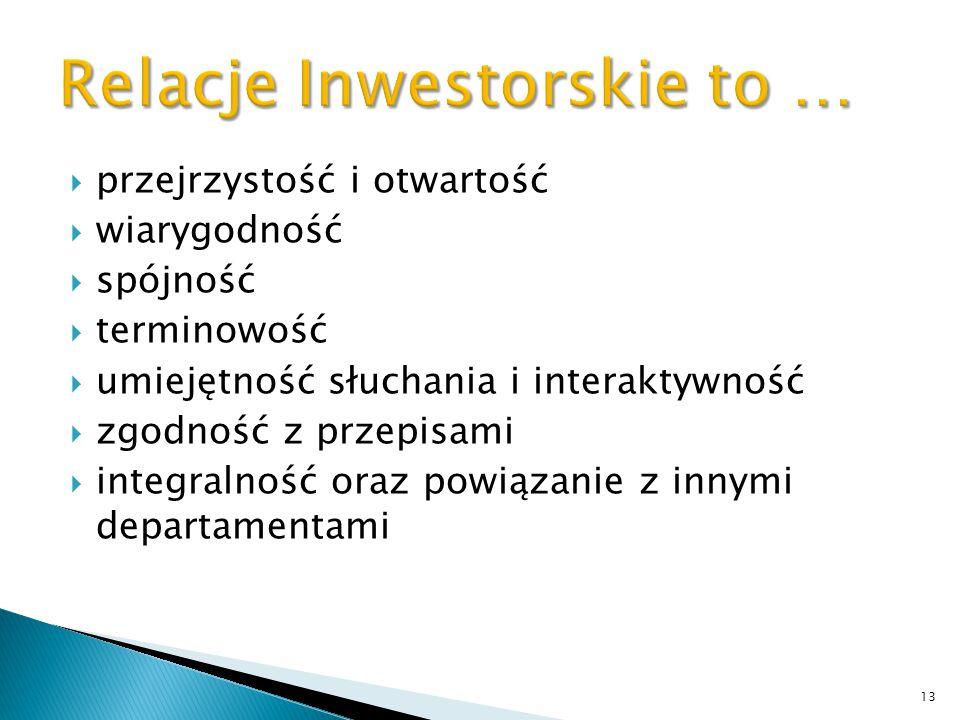 Relacje Inwestorskie to …