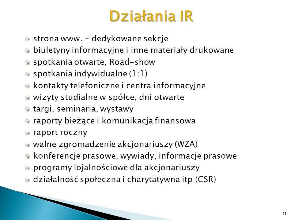 Działania IR strona www. – dedykowane sekcje