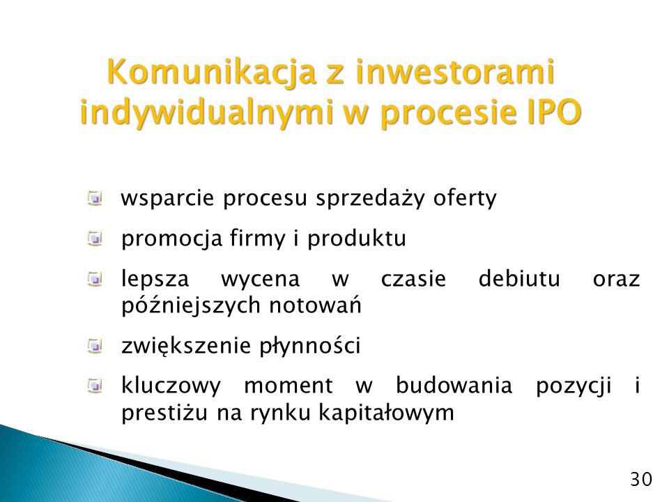 Komunikacja z inwestorami indywidualnymi w procesie IPO