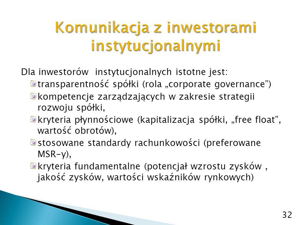 Komunikacja z inwestorami instytucjonalnymi