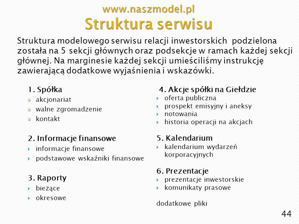 www.naszmodel.pl Struktura serwisu