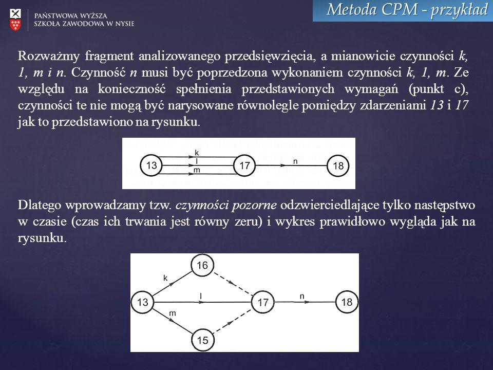 Metoda CPM - przykład