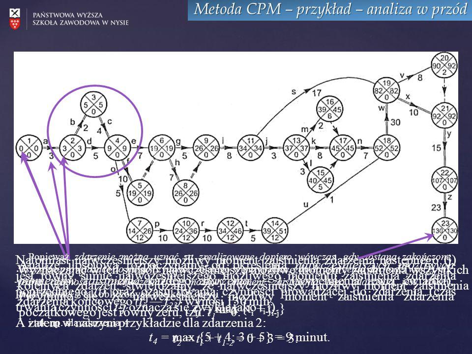 Metoda CPM – przykład – analiza w przód