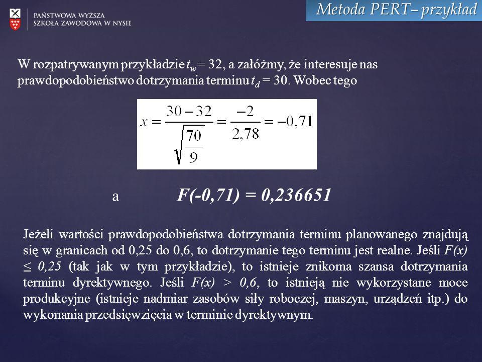 Metoda PERT– przykład a F(-0,71) = 0,236651