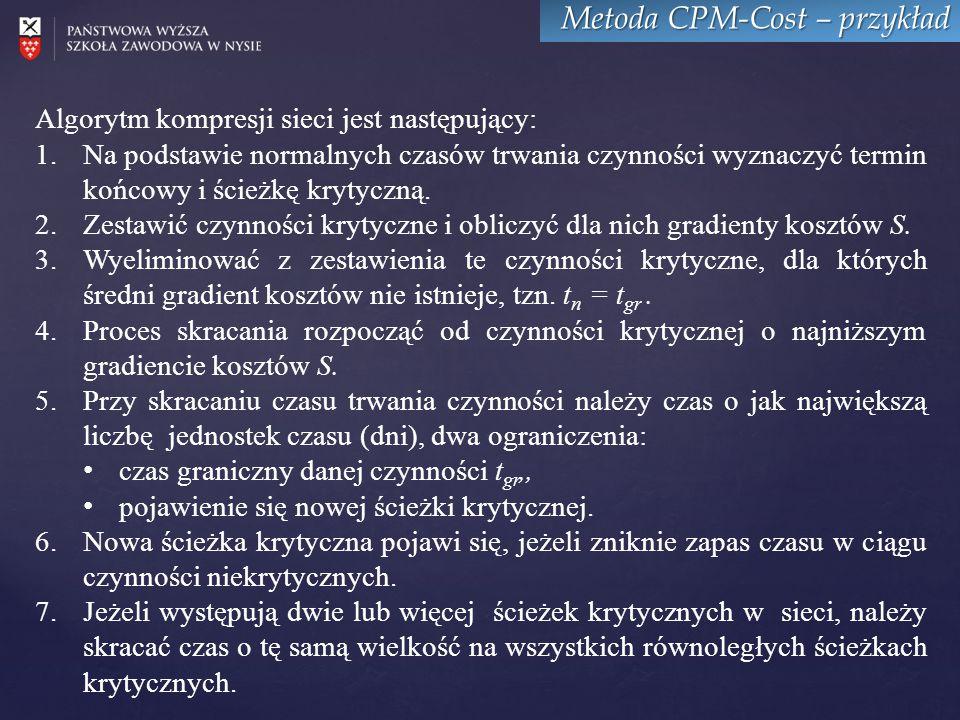 Metoda CPM-Cost – przykład