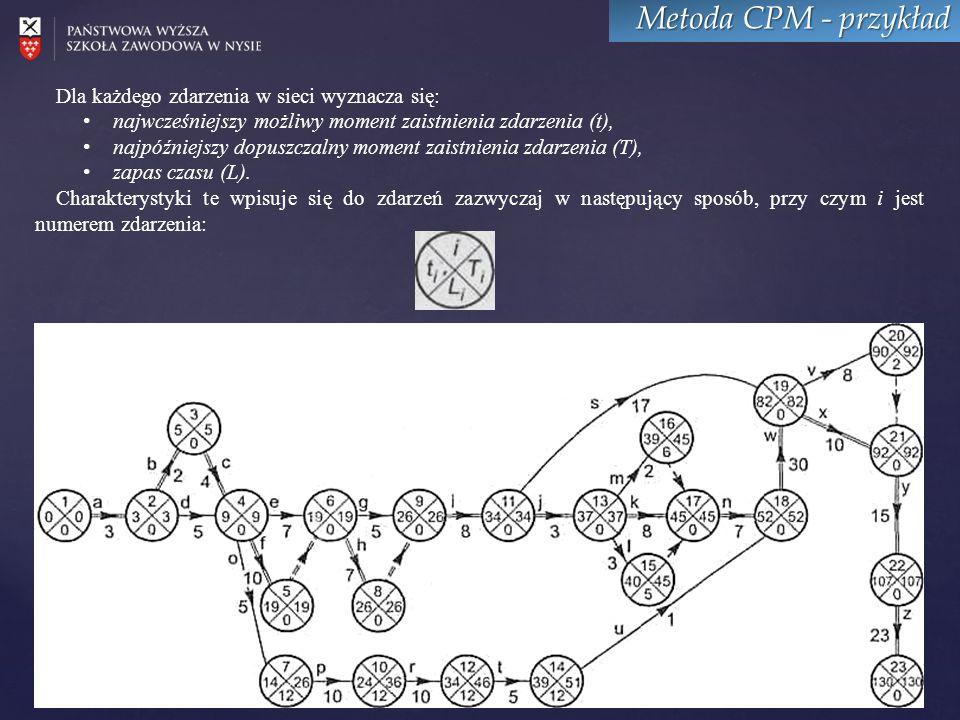 Metoda CPM - przykład Dla każdego zdarzenia w sieci wyznacza się: