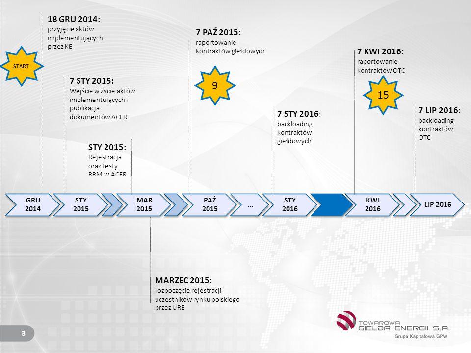 9 15 18 GRU 2014: przyjęcie aktów implementujących przez KE