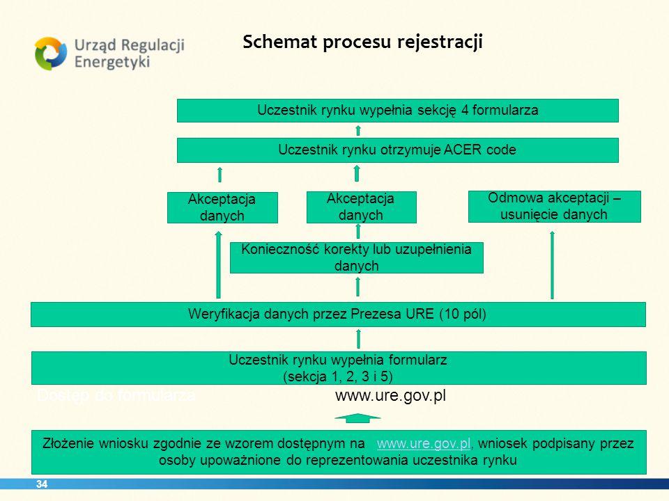 Schemat procesu rejestracji