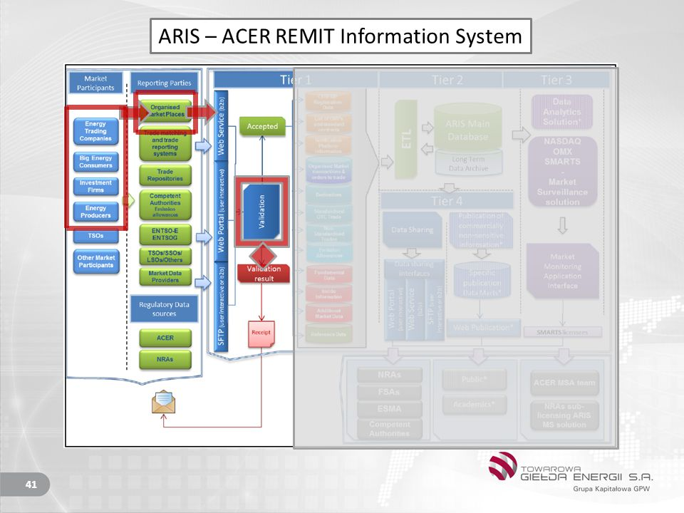 ARIS – ACER REMIT Information System