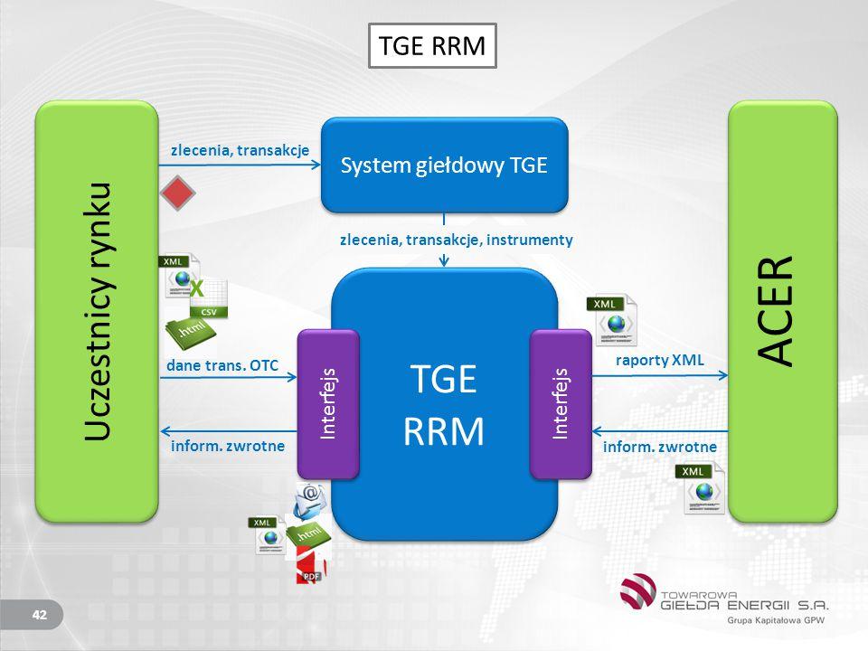 ACER TGE RRM Uczestnicy rynku TGE RRM System giełdowy TGE Interfejs