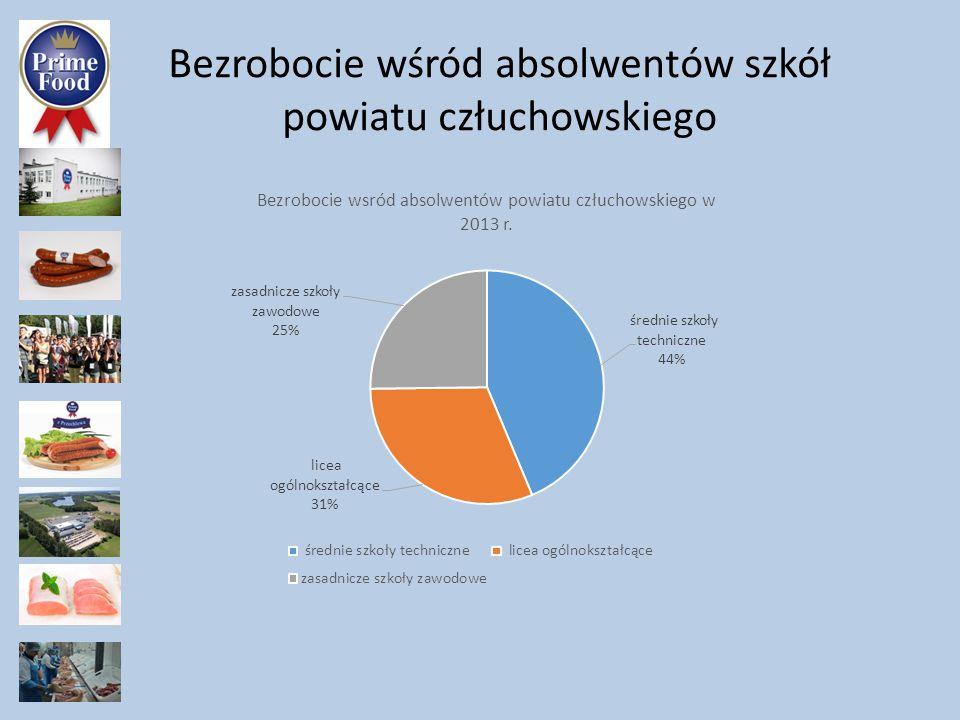 Bezrobocie wśród absolwentów szkół powiatu człuchowskiego