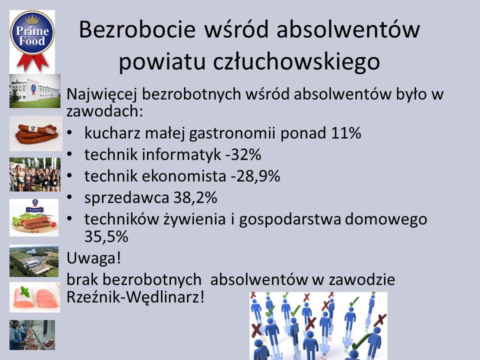 Bezrobocie wśród absolwentów powiatu człuchowskiego