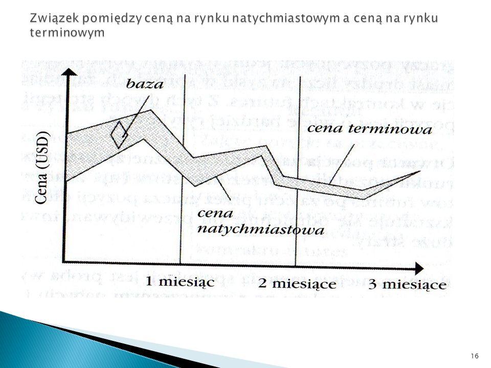 Związek pomiędzy ceną na rynku natychmiastowym a ceną na rynku terminowym