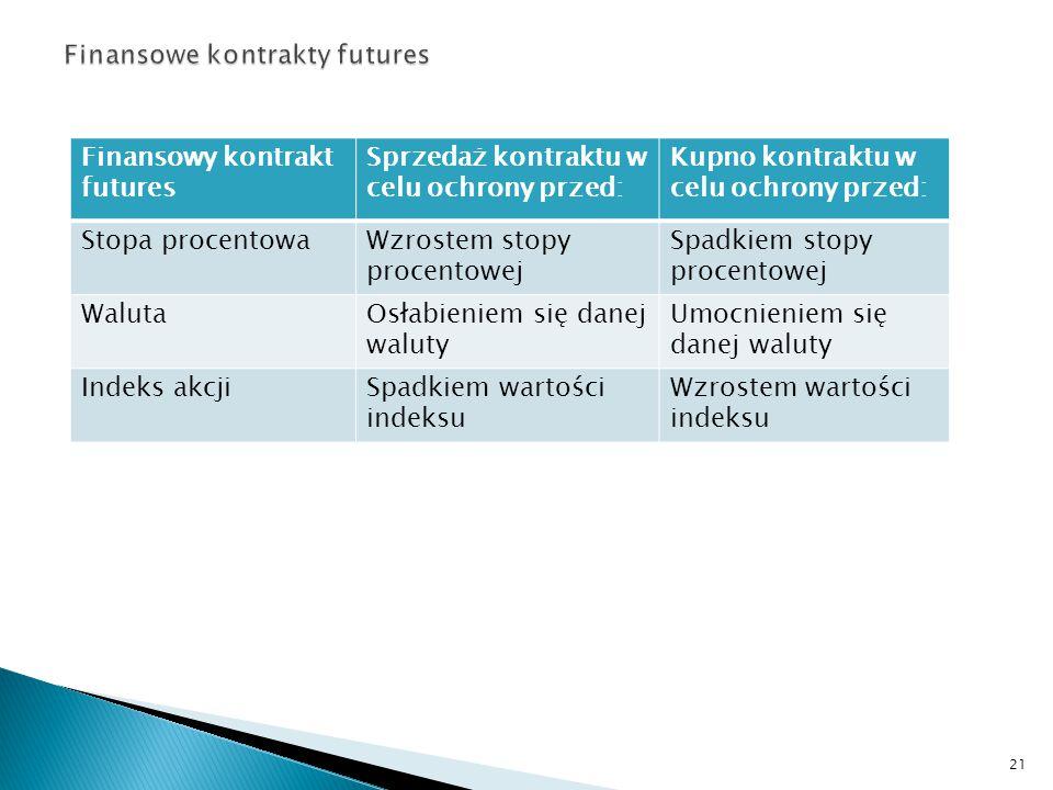 Finansowe kontrakty futures