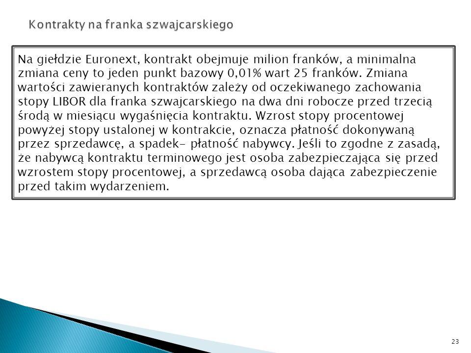 Kontrakty na franka szwajcarskiego