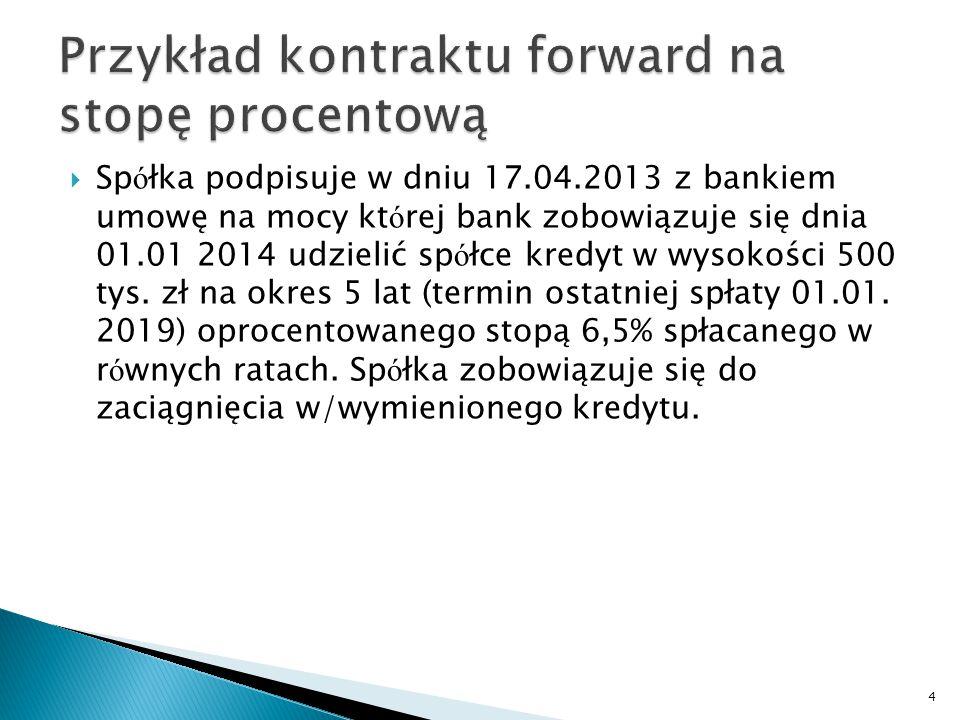 Przykład kontraktu forward na stopę procentową