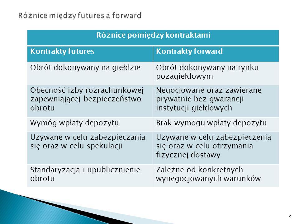 Różnice między futures a forward