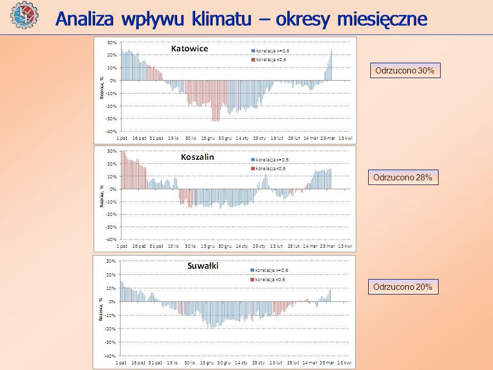 Analiza wpływu klimatu – okresy miesięczne