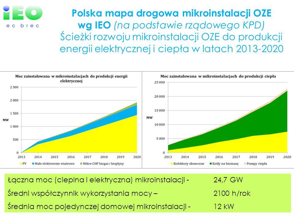 Polska mapa drogowa mikroinstalacji OZE wg IEO (na podstawie rządowego KPD) Ścieżki rozwoju mikroinstalacji OZE do produkcji energii elektrycznej i ciepła w latach 2013-2020