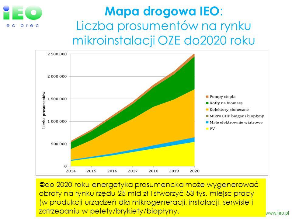 Mapa drogowa IEO: Liczba prosumentów na rynku mikroinstalacji OZE do2020 roku