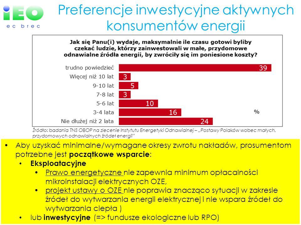 Preferencje inwestycyjne aktywnych konsumentów energii