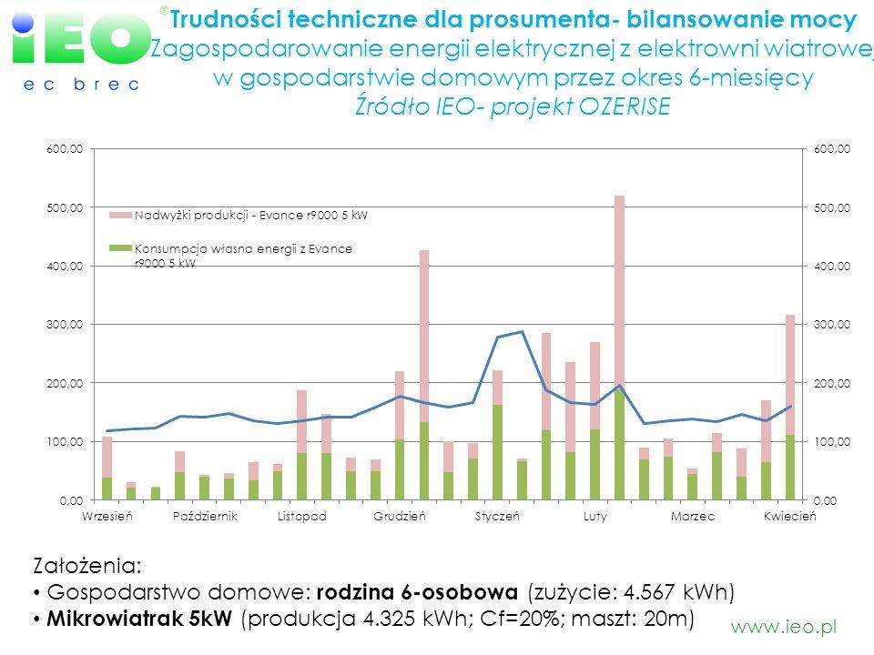 Trudności techniczne dla prosumenta- bilansowanie mocy