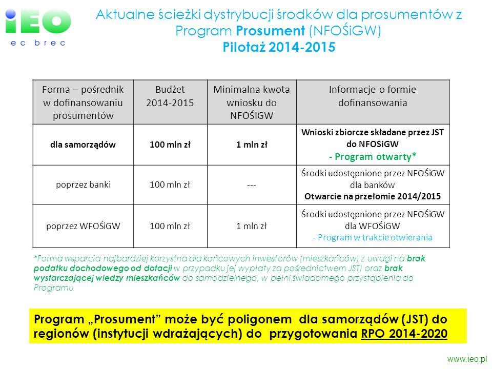 Aktualne ścieżki dystrybucji środków dla prosumentów z Program Prosument (NFOŚiGW) Pilotaż 2014-2015