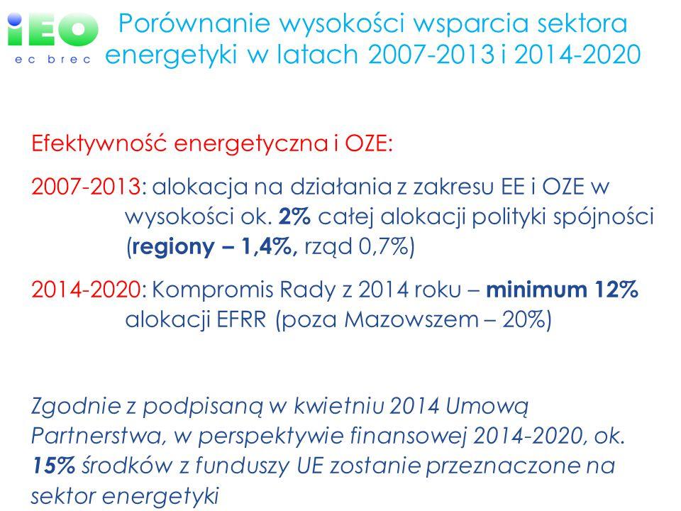Porównanie wysokości wsparcia sektora energetyki w latach 2007-2013 i 2014-2020