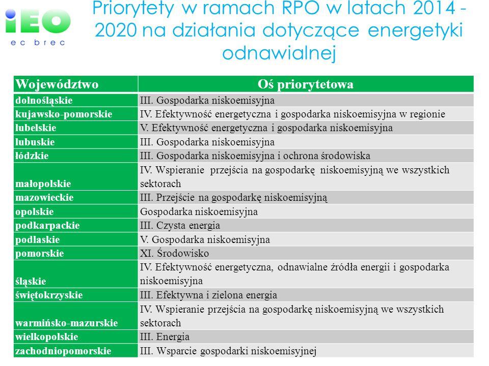 Priorytety w ramach RPO w latach 2014 - 2020 na działania dotyczące energetyki odnawialnej