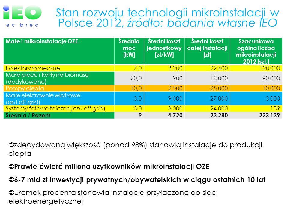 Stan rozwoju technologii mikroinstalacji w Polsce 2012, źródło: badania własne IEO