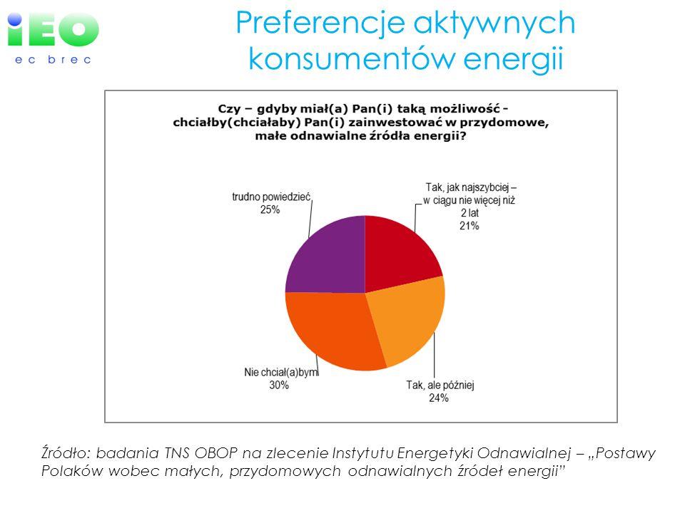 Preferencje aktywnych konsumentów energii