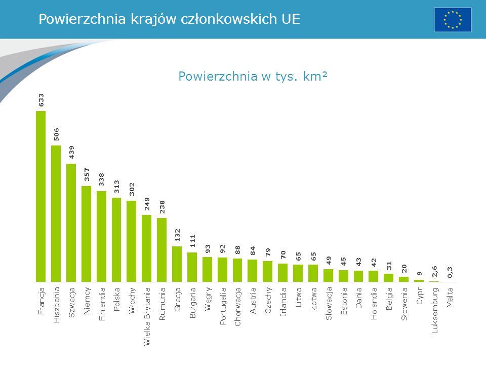 Powierzchnia krajów członkowskich UE