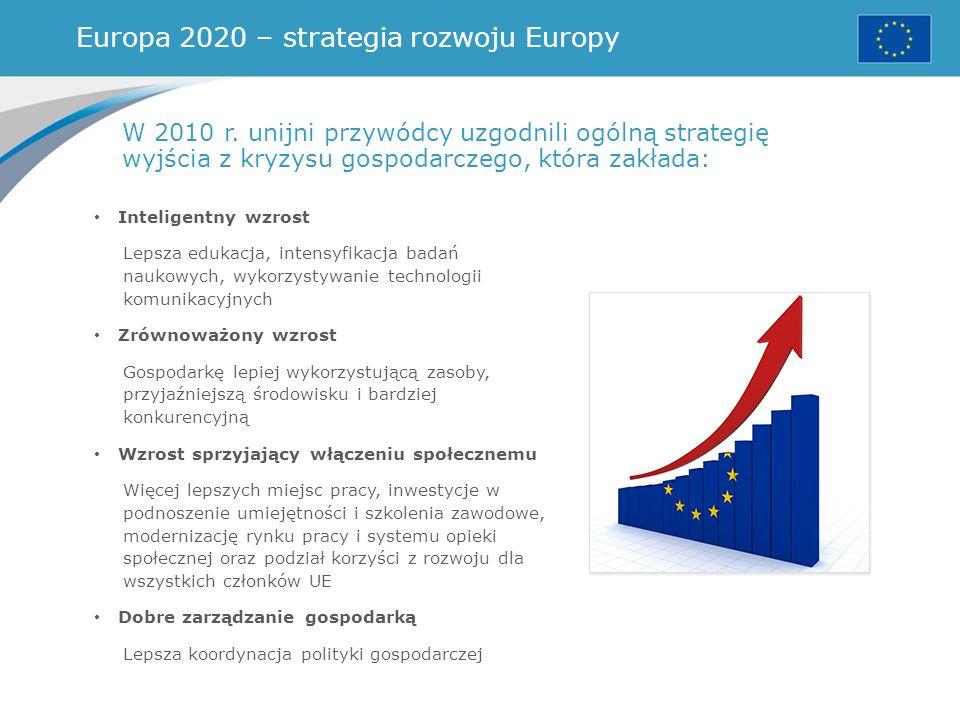 Europa 2020 – strategia rozwoju Europy
